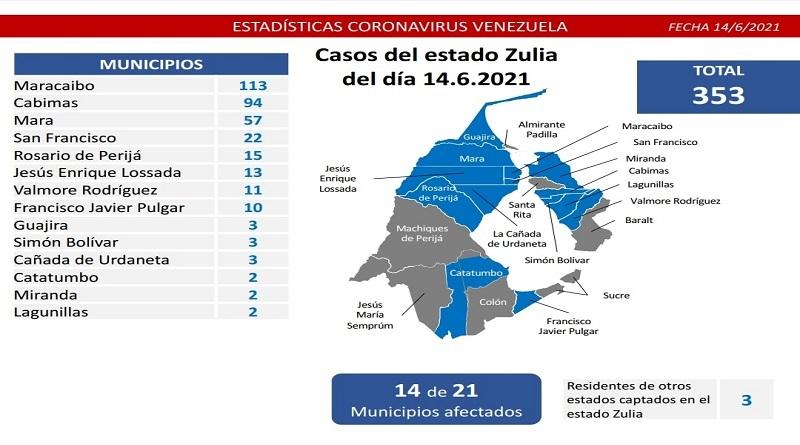 Día 456 | Lucha contra la COVID-19: Venezuela registra 1.186 casos comunitarios y la tasa de recuperación se mantiene en 92%