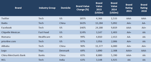 Apple remains world's most valuable brand; Lego named most ...