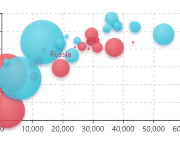 ECharts Component For Vue.js Scatter plot Chart