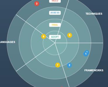 VueJS Tech Radar Visualisation