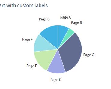 Modern Chart Library For Vue.js - Laue Pie Chart-min