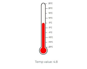 Thermometer Component For Vue.js