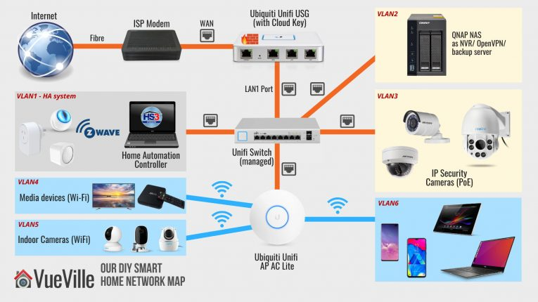 Best Wireless Alarm System Uk