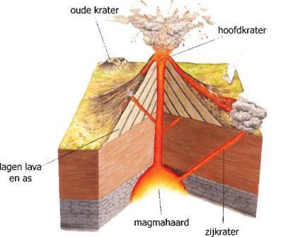 doorsnede vulkaan