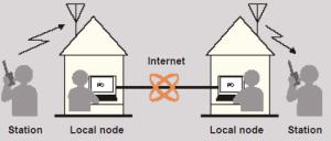 WiresArchitectureSimple