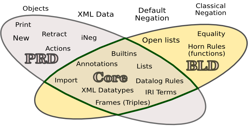 Venn diagram of rule system elements, grouped into RIF profiles
