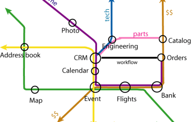 Semantic tube map