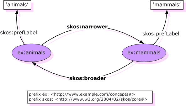 skos:broader