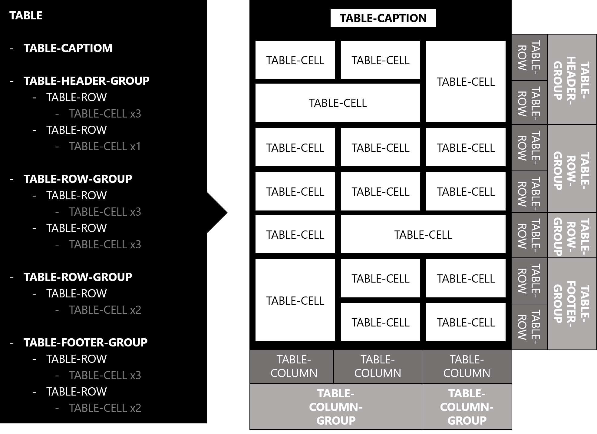Css Table Module Level 3