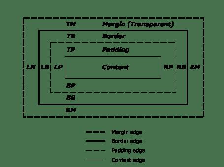 本張圖說明了內容、內距、邊框粗細、以及邊界之間的關係(圖片來源:W3C.org)
