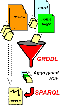 Using GRDDL for hReview extraction