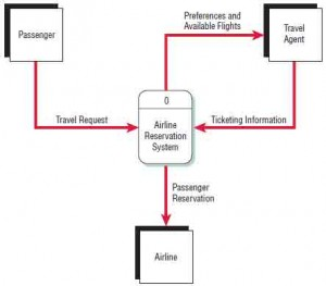 A context-level data flow diagram for an airline reservation system.