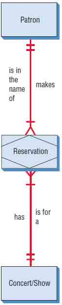 Improving the E-R diagram by adding an associative entry called RESERVATION
