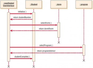 A sequence diagram for student admission. Sequence diagrams emphasize the time ordering of messages.