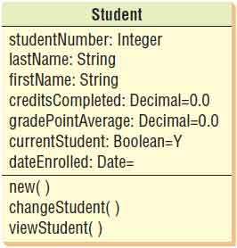 An extended Student class that shows the type of data and, in some cases, its initial value or default value.