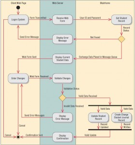 This activity diagram shows three swimlanes: Client Web Page,Web Server, and Mainframe