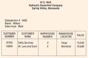 A user report for the Al S. Well Hydraulic Equipment Company.