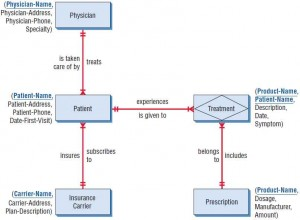 The entity-relationship diagram for patient treatment. Attributes can be listed alongside the entities. In each case, the key is underlined.