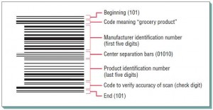 Bar coding, as shown in this label for a grocery product, affords highly accurate data entry.