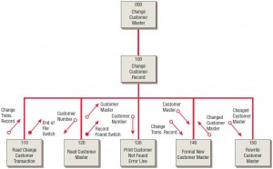 A structure chart encourages top-down design using modules.