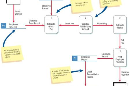 Flowers online 2018 difference between data flow diagram and flowers online difference between data flow diagram and entity relationship diagram ccuart Images