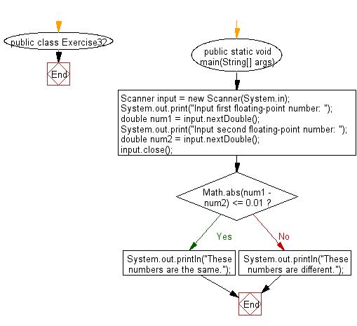 Flowchart: Java Conditional Statement Exercises - Accepts ...
