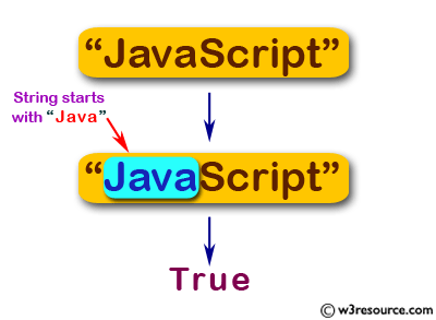 JavaScript basic: Check whether a string starts with 'Java' and false otherwise - w3resource
