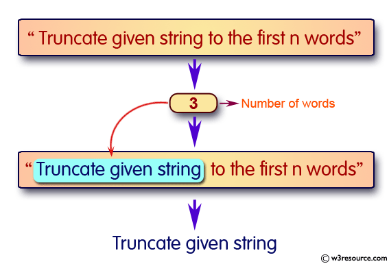 JavaScript: Truncate a string to a certain number of words ...