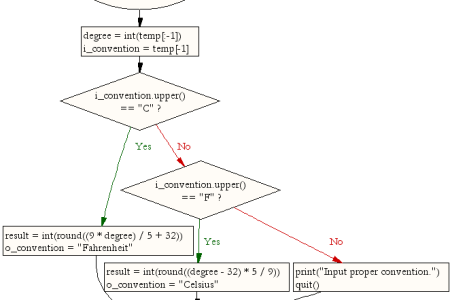 Convert Between Degrees Celsius And Fahrenheit Path Decorations