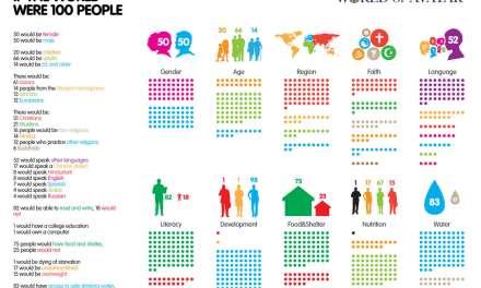 Si le monde était un village de 100 personnes
