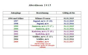 Altersklassen 2015