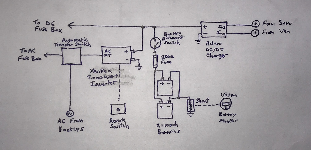 airstream electrical system upgrade phase i \u2013 wacky wanderers RV Automatic Transfer Switch Wiring Diagram one of the biggest challenges was just making the cables with the large wires first i used a lug crimping tool and a hammer to crimp the lug connectors to
