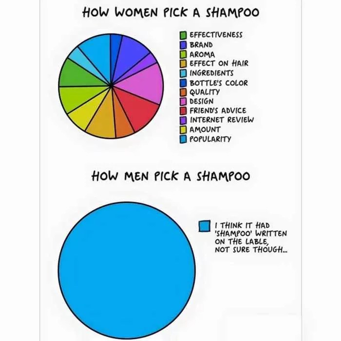 15 Women VS Men Differences Will Blow Your Mind -02