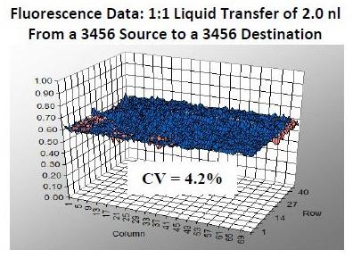 fluorescence data graf