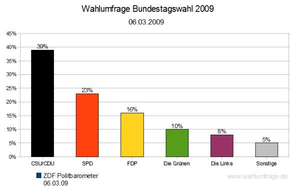 Wahlumfrage Bundestagswahl 2009 - ZDF Politbarometer vom 06.03.2009