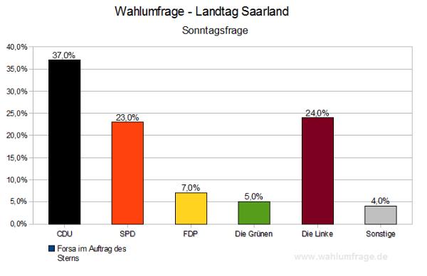 Saarland Sonntagsfrage
