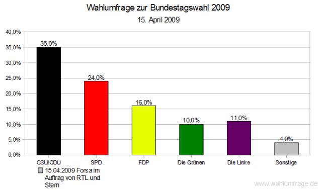 Wahlumfrage Bundestagswahl 2009 - Forsa 15.04.2009