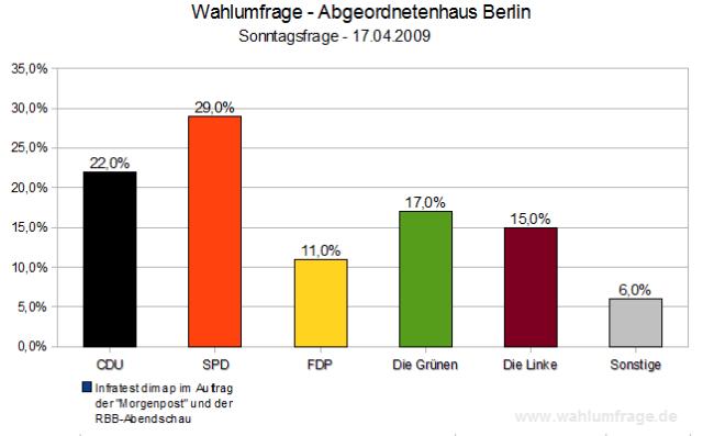 Wahlumfrage Berliner Abgeordnetenhaus April 2009