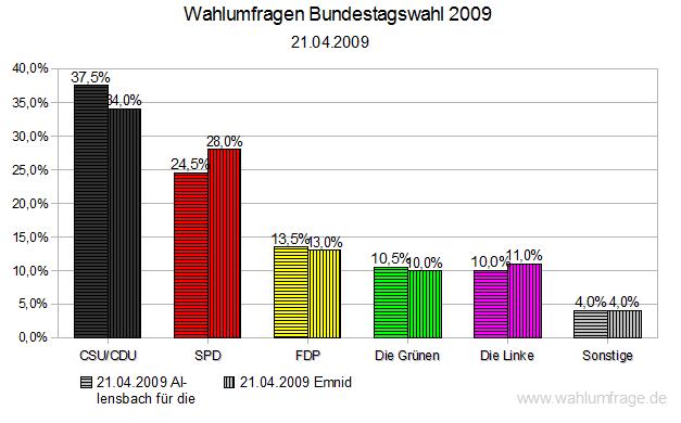 Wahlumfragen zur Bundestagswahl 2009 (21.04.2009)