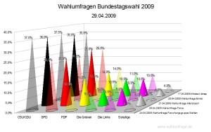 Wahlumfragen zur Bundestagswahl 2009 Stand: 20.04.2009