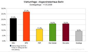 Wahlumfrage (Sonntagsfrage) Abgeordnetenhaus Berlin (Mai 2009)
