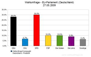 Wahlumfrage zu Europawahl 2009 (27.05.2009)