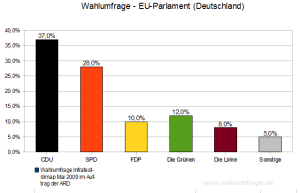 Wahlumfrage zur Europawahl 2009 (Mai 2009)