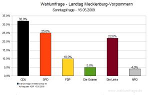 Wahlumfrage Mecklenburg Vorpommern (16.05.2009)