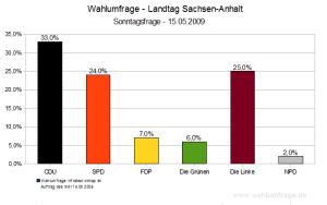Wahlumfrage - Landtagswahl Sachsen-Anhalt (15.05.2009)