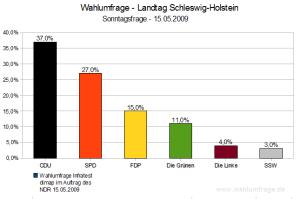 Wahlumfrage Landtag Schleswig-Holstein (15. Mai 2009)