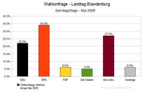 Sonntagsfrage - Wahlumfrage Landtagswahl Brandenburg (Mai 2009)