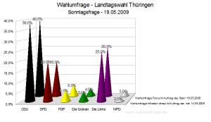 Wahlumfragen für die Landtagswahl 2009 in Thüringen