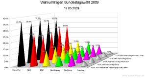 Vergleich der Wahlumfragen zur Bundestagswahl (19. Mai 2009)
