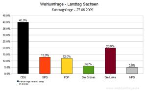Wahlumfrage Landtagswahl Sachsen 2009 (Juni 2009)